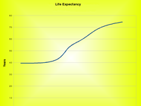 SSD Life Expectancy
